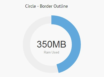 Animated Circle Statistics Plugin With jQuery and Canvas - Circliful