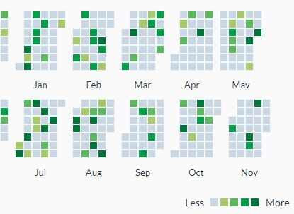 Calendar Heatmap Plugin With jQuery And Moment.js - CalendarHeatmap