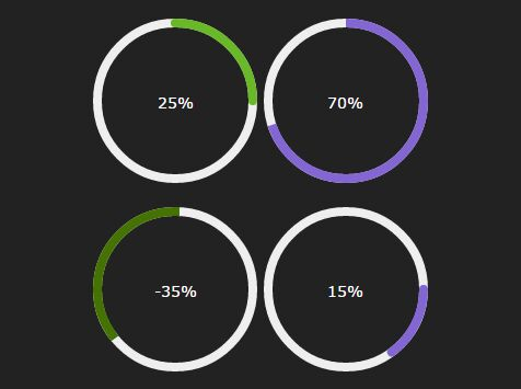 Circular Pie Chart & Progress Bar Plugin with jQuery and Canvas