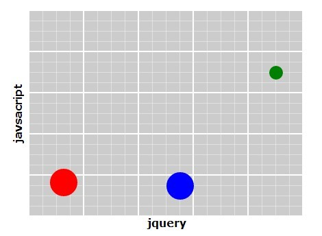 Creating A Responsive Scatter Plot Graph Using jQuery Scatterplot Plugin