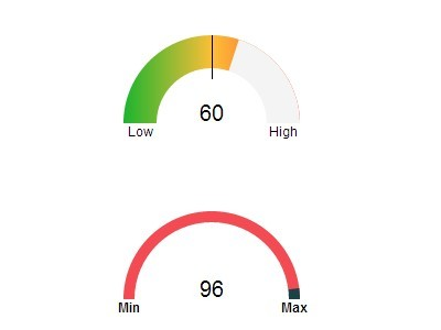 Creating Animated Gauges Using jQuery and Raphael.js - kumaGauge