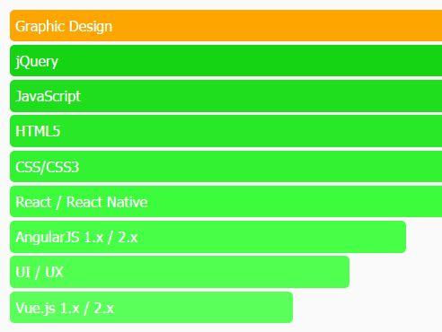 Customizable HTML5 Horizontal Bar Chart Plugin With jQuery