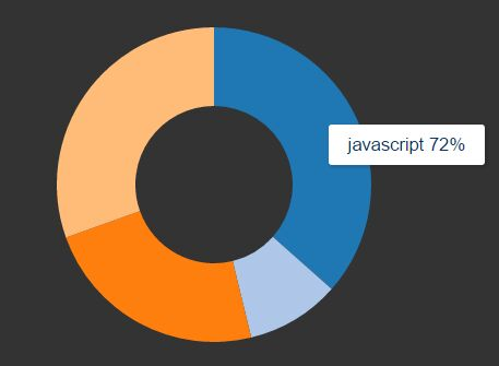 Create Pretty & Animated Donut Charts with jQuery and Chart js