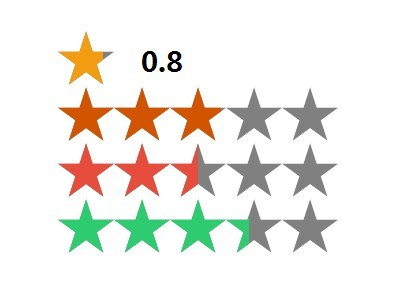 Flexible Star Rating Widget with jQuery and SVG - rateYo