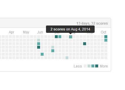 Github Like jQuery Data Visualization Plugin - Glance Year