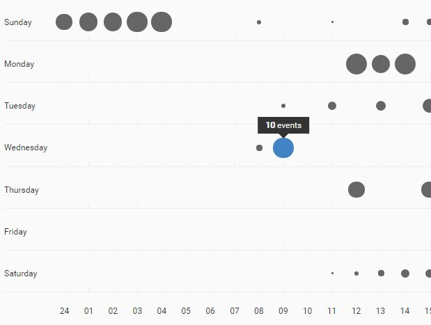 Github Inspired Punchcard Graph Plugin For jQuery - punchcard.js