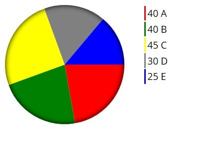 Minimalist jQuery Pie Chart Plugin - Piegraph