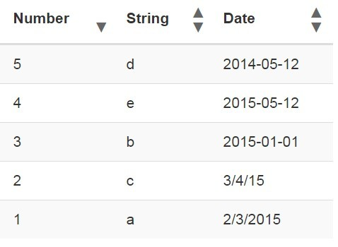 Minimalist jquery table sort plugin tablesort free for Table th jquery