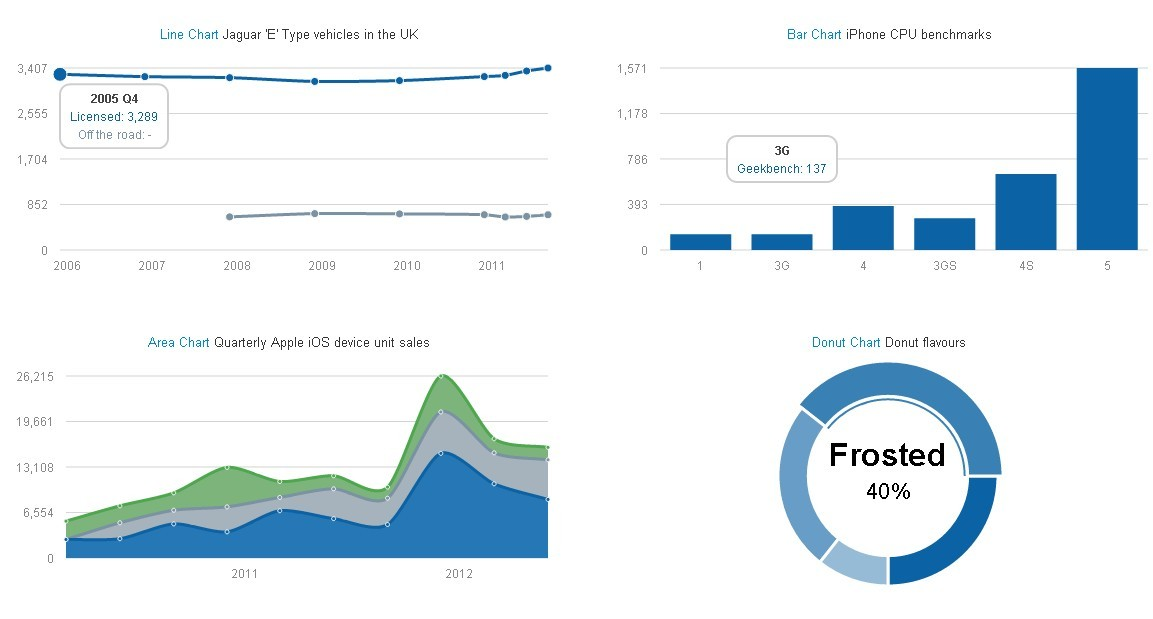Morris good looking charts plugin with jquery free jquery plugins