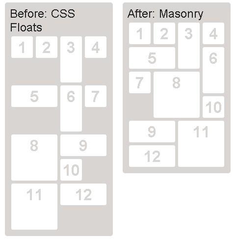 Pinterest Style Dynamic Layout jQuery Plugin - Masonry