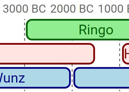 Responsive Data-driven Timeline Plugin For jQuery - simpleTimeline