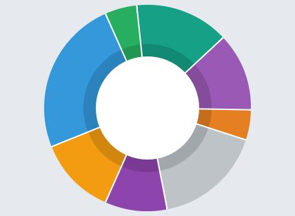 Simple Canvas Based Donut Chart Plugin With jQuery - Sweet Donut