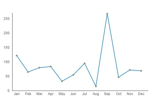 Drawing Lines Using Css : Jquery line chart plugins script