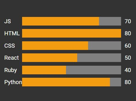 Simple Plain Bar Chart Plugin With jQuery - barCharts