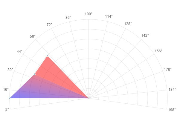 Simple radar chart plugin with jquery and html5 canvas simple radar chart plugin with jquery and html5 canvas radarchartjs ccuart Choice Image