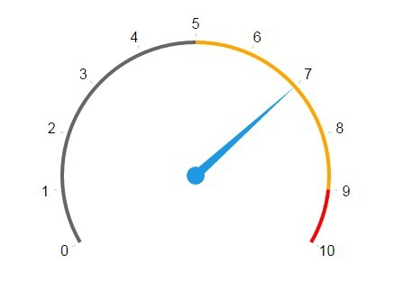 Simple jQuery Plugin For Creating SVG Based Gauges