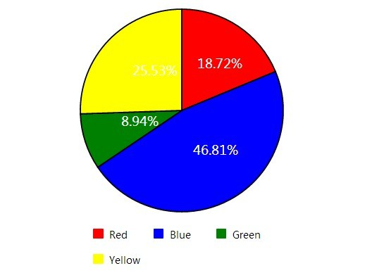 simple pie chart essays An advantage of pie chart is that the way it presents its data is simple and understandable even to those who are not used to mathematical figures at first glance, the comparisons are already visible, which means that the audience will not have to spend a lot of time in studying the chart.