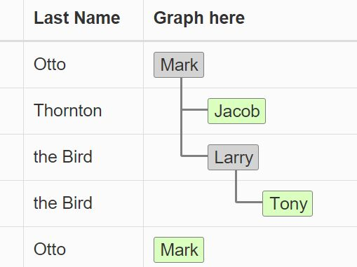 Treeview Style Hierarchical Table with jQuery and D3.js - Treetable