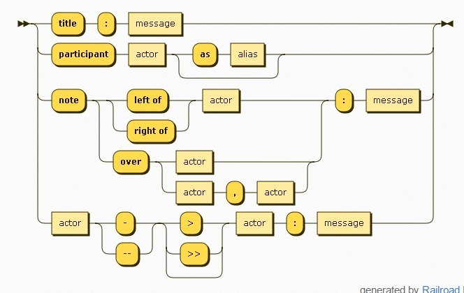 Weekly web design development news collective 102 jquery script js sequence diagrams ccuart Choice Image