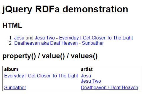 jQuery RDFa