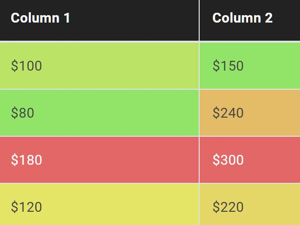 Colorize Numeric Values In Table Columns - Column HeatMap