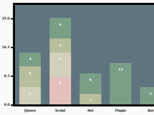 Visualize Data Through A Column Chart - jQuery drawBarChart