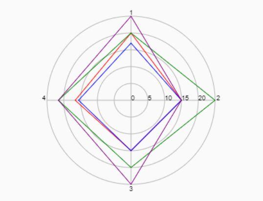 jQuery Chart & Graph Plugins - Page 1 | jQuery Script