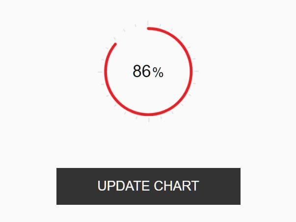 Customizable Pie Chart/Round Progress Bar Plugin - easy-pie-chart