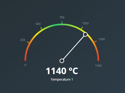 Graphical Gauge Meter With jQuery and Dx.js