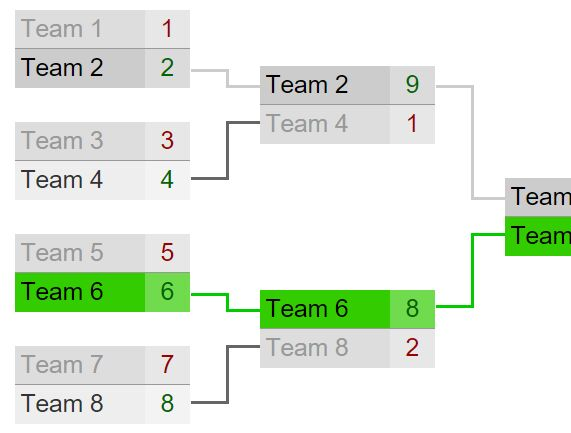 Drawing Tournament Brackets With Jquery Brackets Js