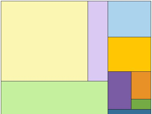 Jquery plugin to generate simple treemap diagrams treemapjs jquery plugin to generate simple treemap diagrams treemapjs ccuart Choice Image