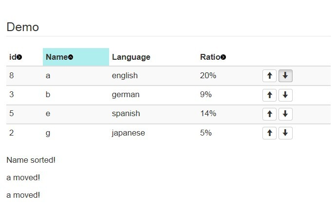 Jquery sortable and moveable table plugin table sort for Html table sortable attribute