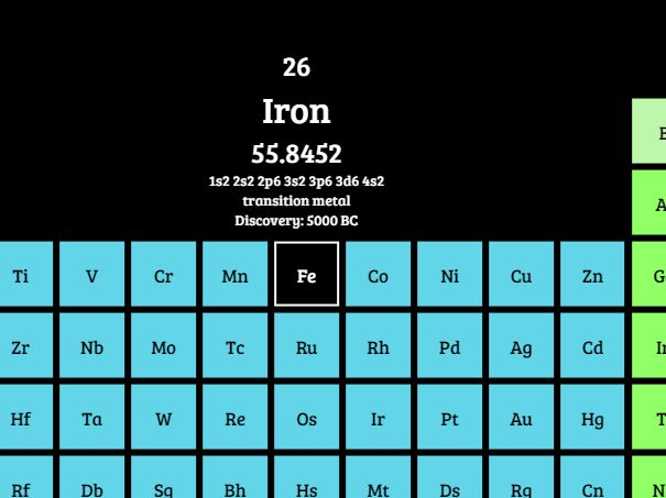 Create A Periodic Table Of Elements Using jQuery & CSS Grid