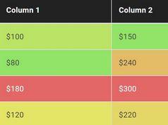 Colorize Numeric Values In Table Columns - Column HeatMap